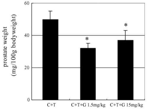 ההשפעה של פטריית ריישי על הגדלת הפרוסטטה אצל עכברושים