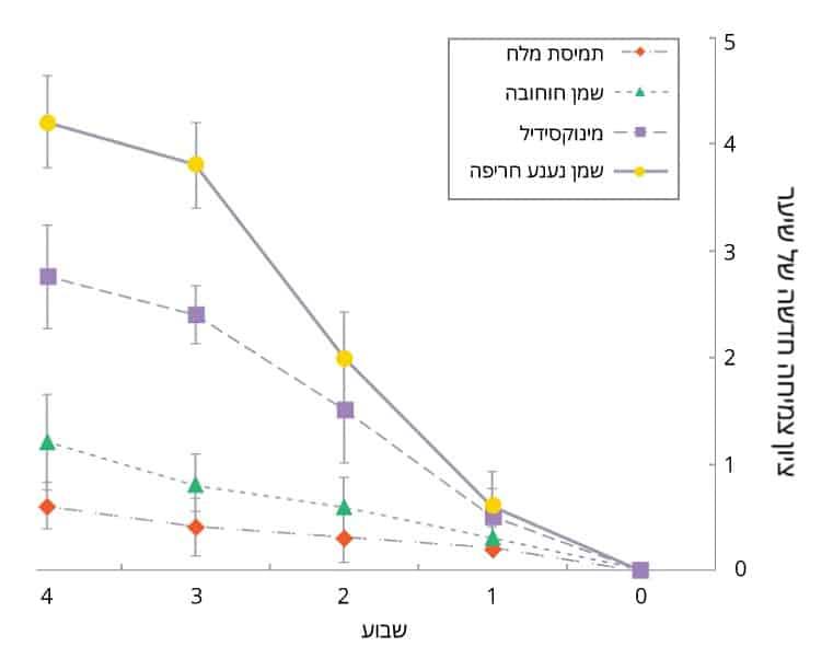 ספירת שיער של שמן נענע חריפה בהשוואה למינוקסידיל