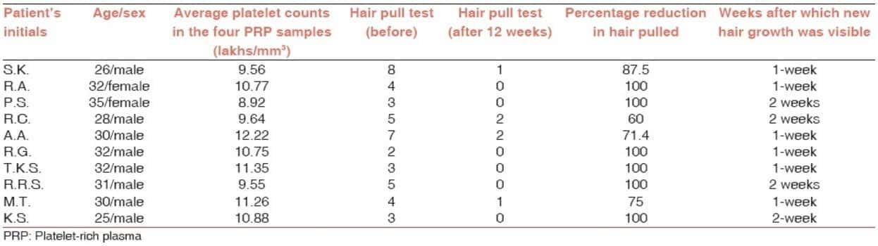 תוצאות הבדיקה של PRP