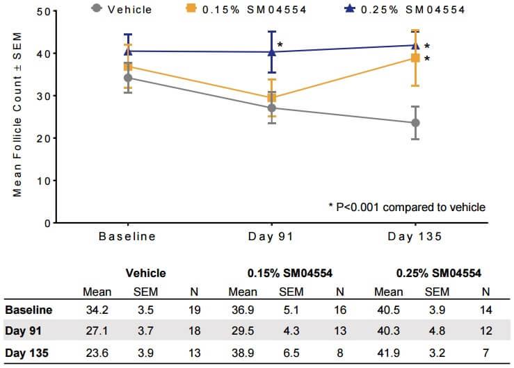 תוצאות המחקר על ספירת זקיקי השיער בשלב השני של הניסוי ב SM04554