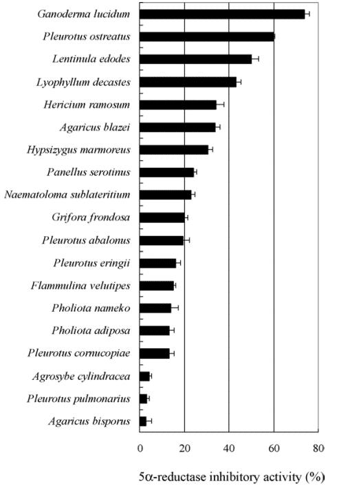 תוצאות המחקר של פטריית ריישי בתור מעקב או חוסם DHT