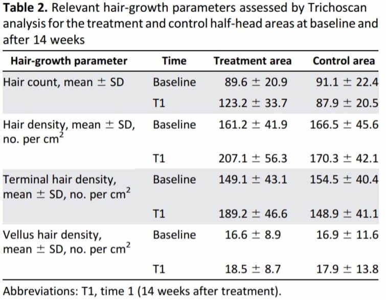 תוצאות הניסוי האיטלקי על פלזמה עשירה בטסיות לשיער