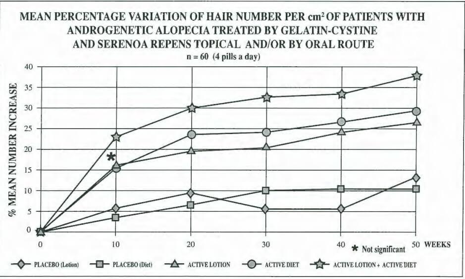 תוצאות הניסוי עם דקל ננסי לאפקטיביות של טיפול בנשירת שיער