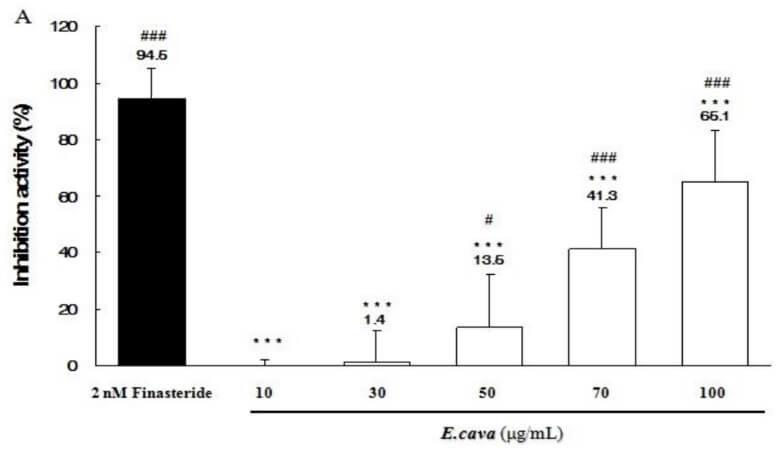 תוצאות הניסוי של אצת אקלוניה קאווה בתור חוסם DHT