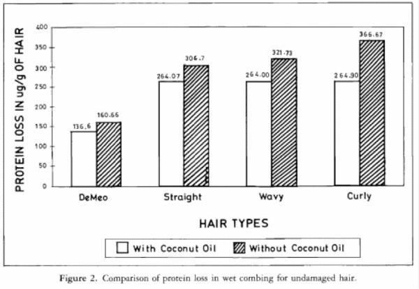 גרף שמראה איך שמן קוקוס מוריד את קצב איבוד החלבון בשיער