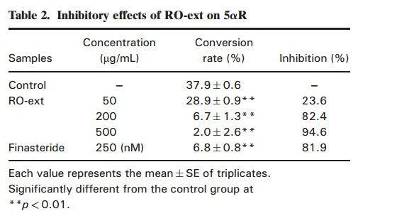 רוזמרין חוסם DHT טבעי תוצאות מחקר