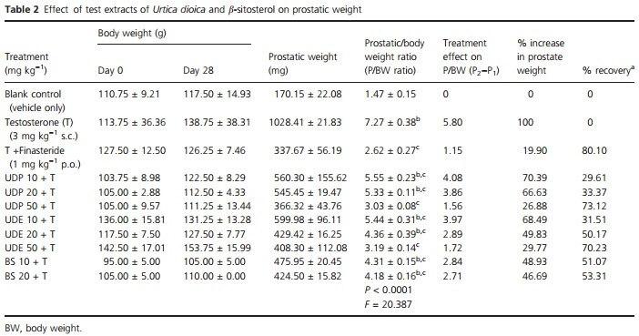 תוצאות המחקר על סרפד צורב על הגדלה שפירה של הערמונית