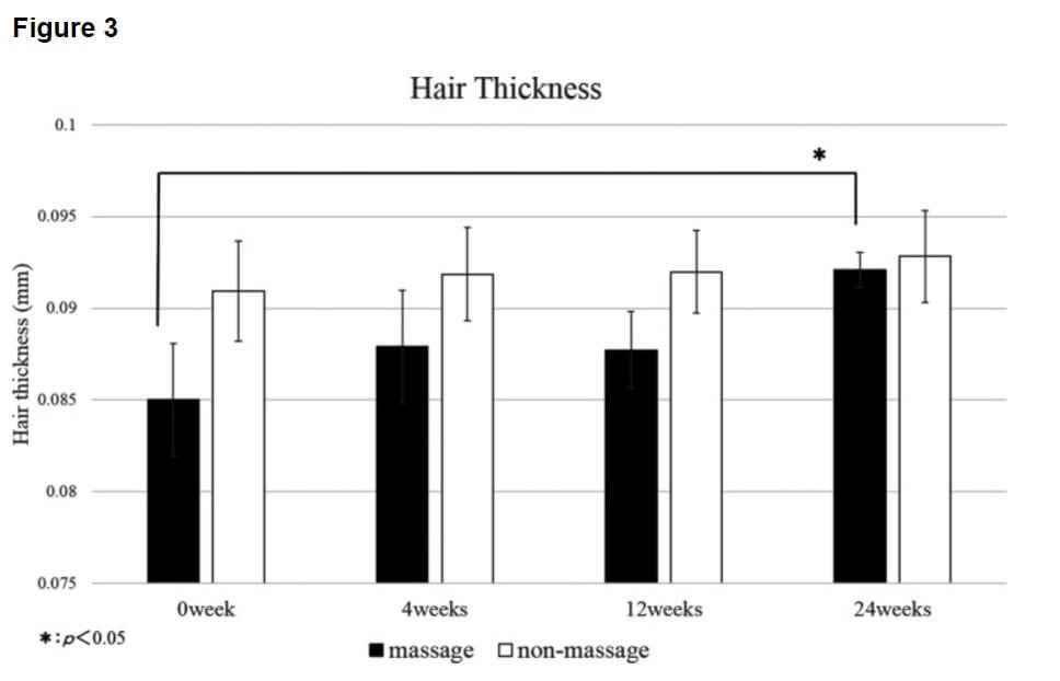 תוצאות מחקר של עיסוי קרקפת להצמחת שיער