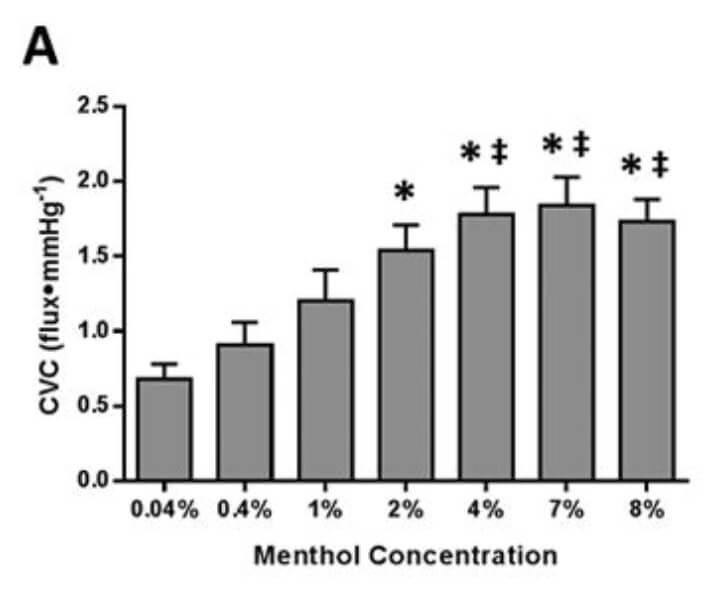 תרשים של ריכוז המנתול ביחס לשיפור זרימת הדם